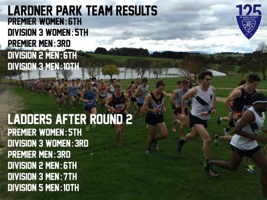 team results round 2
